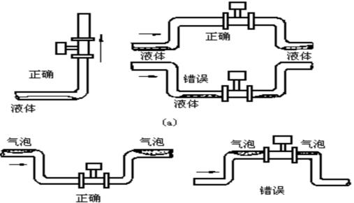 一、蒸汽涡街流量计应用 蒸汽涡街流量计主要用于工业管道中蒸汽介质流体的流量测量,蒸汽涡街流量计特点是压力损失小,量程范围大,精度高,在测量工况体积流量时几乎不受流体密度、压力、温度、粘度等参数的影响。 二、蒸汽涡街流量计计量不准的原因 1、蒸汽涡街流量计有脉冲型、电流远传型、温压补偿一体型三种测量型式,基本型测量单一工况流量信号,温压补偿一体型可同时测量温度、压力、流量信号,经补偿后输出标况体积流量或质量流量。蒸汽涡街流量计分管道式和插入式两种结构型式,可现场显示,也可远距离传输,每种型式都有高温、高压、