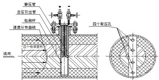 阿牛巴流量计的结构形式