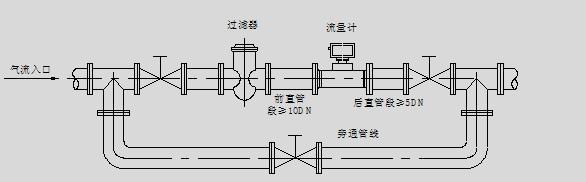 气体涡轮流量计的安装