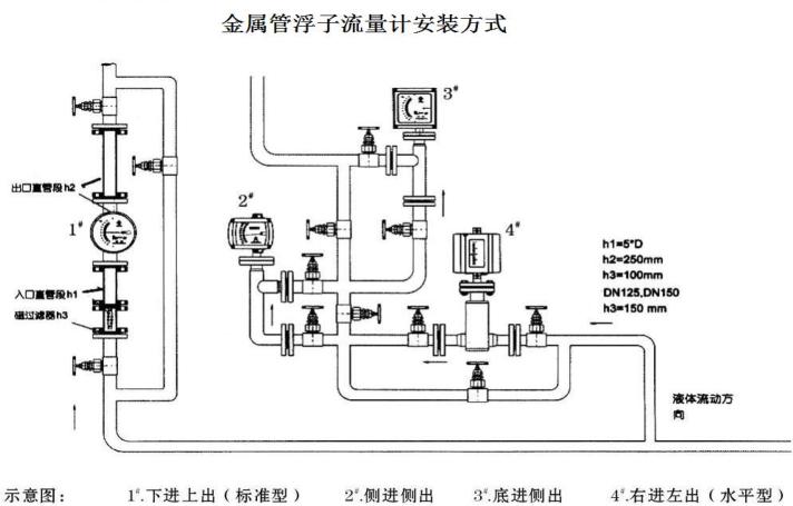 金属管浮子流量计附加结构及安装说明
