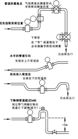 电磁流量计安装位置应尽量远离强电磁场