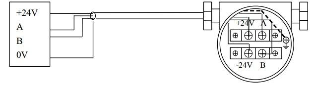 一、脉冲信号传输涡街流量计接线 输出频率信号的三线制流量传感器采用DC24V或DC12V电源供电,一般通过三芯屏蔽电缆线与显示仪表或计算机相连,屏蔽层应可靠地接到放大器壳的接地螺丝上。屏蔽电缆线的选择应适合现场环境要求,另外屏蔽电缆线要与其它强功率电力线分离,不能平行走线。  二、标准4~20mA信号涡街流量计接线 输出标准4~20mA信号的两线制变送器采用DC24V电源供电,一般通过两芯屏蔽电缆线与显示仪表或计算机相连,屏蔽层应可靠地接到放大器壳的接地螺丝上。屏蔽电缆线的选择应适合现场环境要求,另外屏蔽