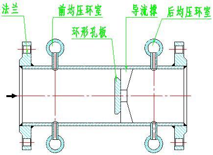 环室孔板流量计结构形式